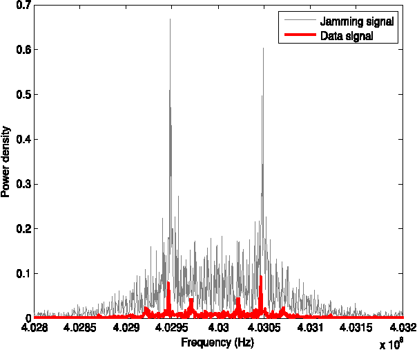 Figure 12. Frequency spectrum of the jammer and data signal.