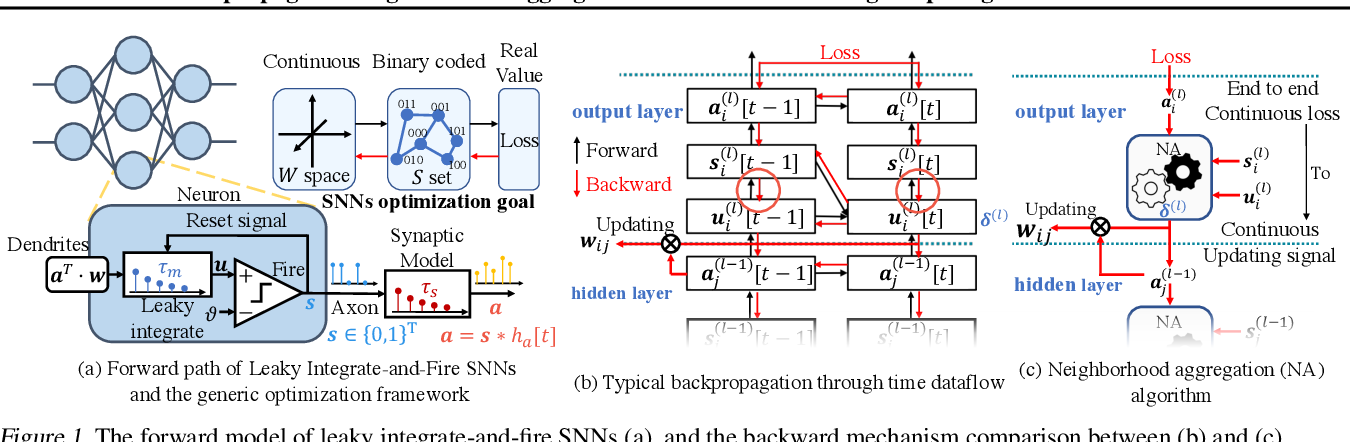 Figure 1 for Backpropagated Neighborhood Aggregation for Accurate Training of Spiking Neural Networks