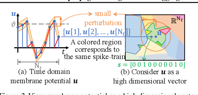 Figure 3 for Backpropagated Neighborhood Aggregation for Accurate Training of Spiking Neural Networks