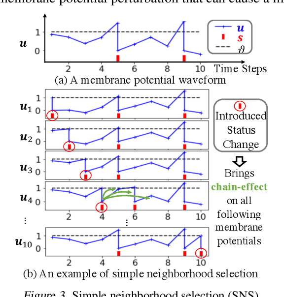Figure 4 for Backpropagated Neighborhood Aggregation for Accurate Training of Spiking Neural Networks