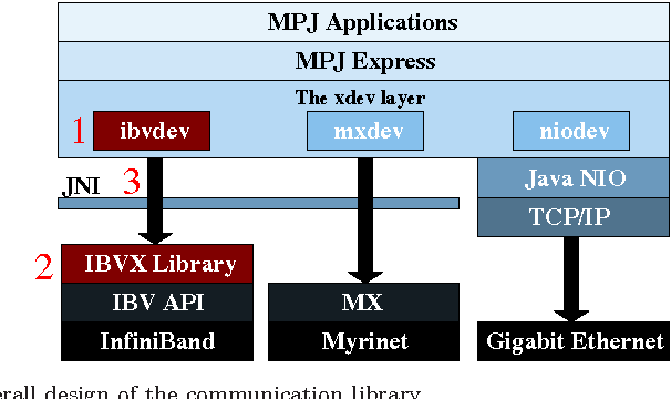 Design of scalable Java message-passing communications over