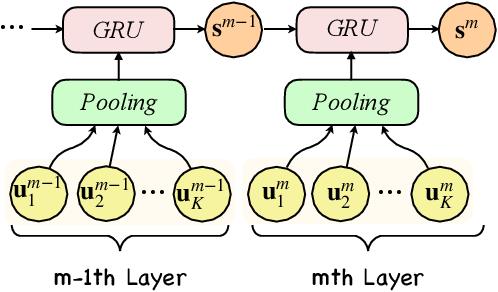 Figure 3 for GRET: Global Representation Enhanced Transformer