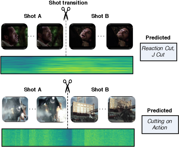Figure 1 for MovieCuts: A New Dataset and Benchmark for Cut Type Recognition