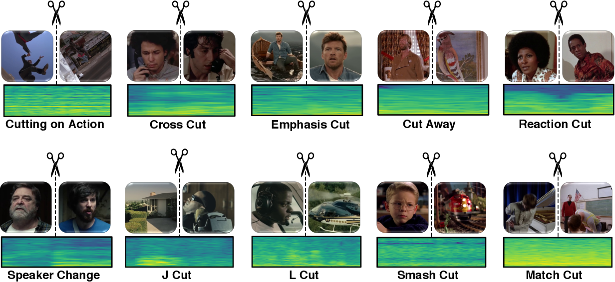 Figure 3 for MovieCuts: A New Dataset and Benchmark for Cut Type Recognition