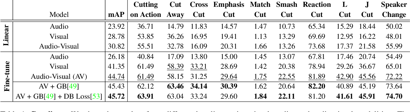 Figure 2 for MovieCuts: A New Dataset and Benchmark for Cut Type Recognition