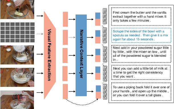 Figure 1 for Reading Between the Lines: Exploring Infilling in Visual Narratives
