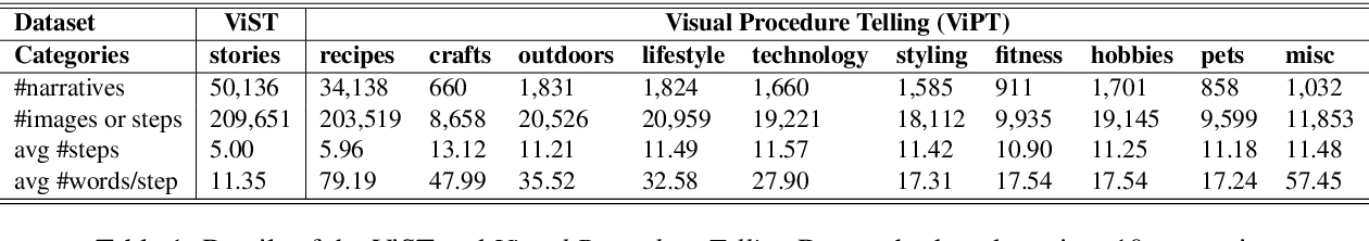 Figure 2 for Reading Between the Lines: Exploring Infilling in Visual Narratives