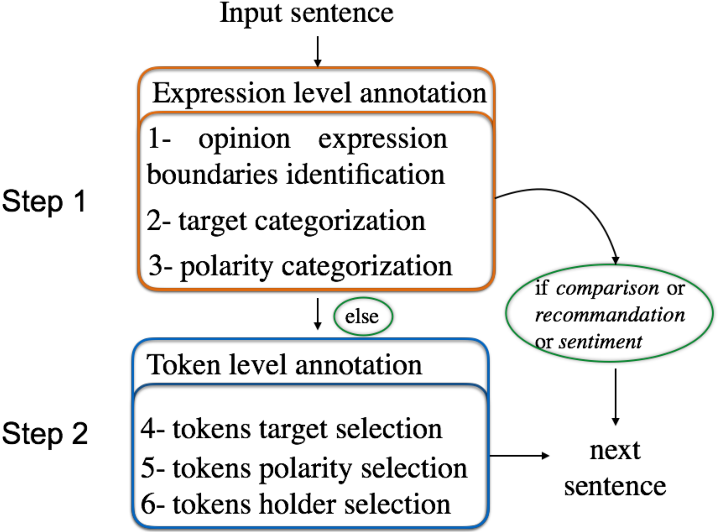 Figure 3 for A multimodal movie review corpus for fine-grained opinion mining