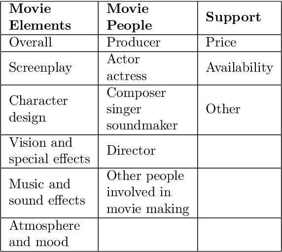 Figure 4 for A multimodal movie review corpus for fine-grained opinion mining
