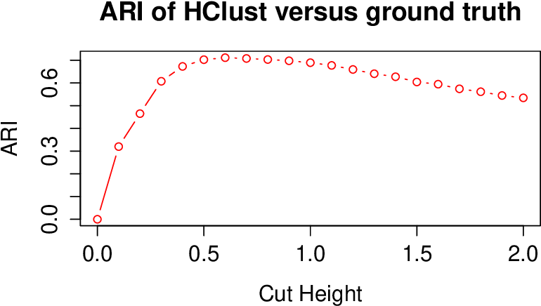 Figure 4 for Fast Embedding for JOFC Using the Raw Stress Criterion
