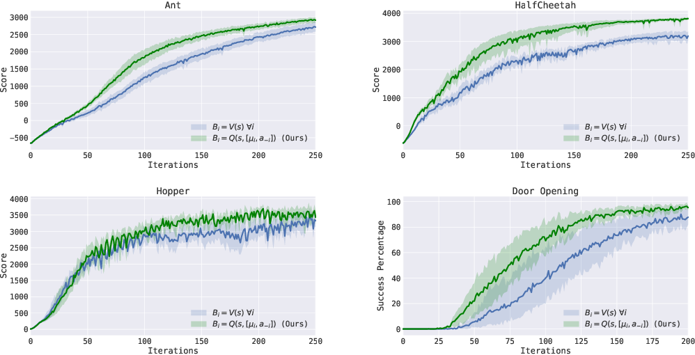 Figure 1 for Variance Reduction for Policy Gradient with Action-Dependent Factorized Baselines
