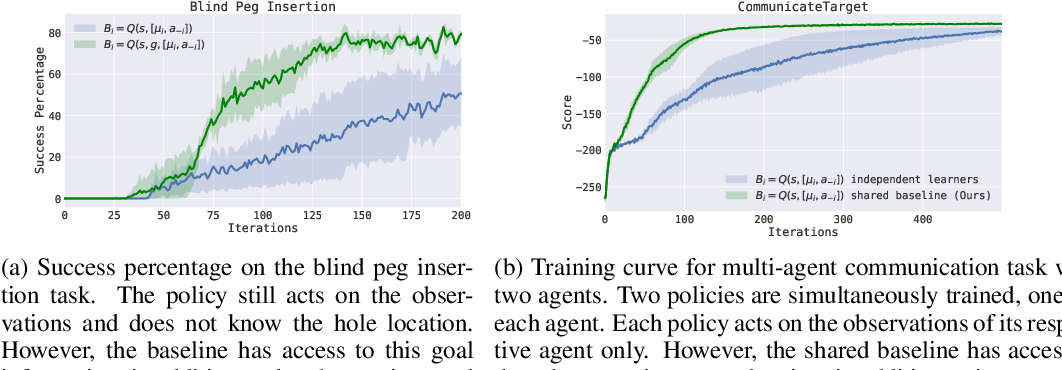 Figure 4 for Variance Reduction for Policy Gradient with Action-Dependent Factorized Baselines