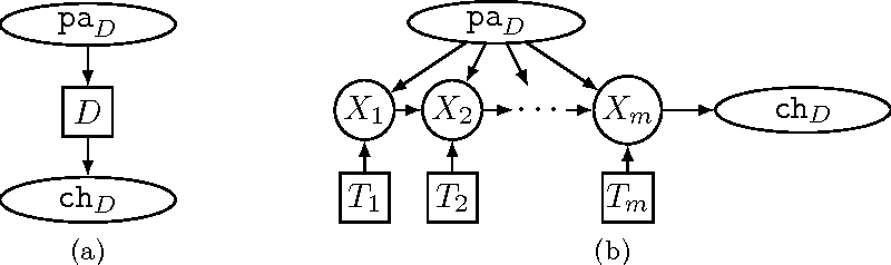 Figure 3 for Solving Limited Memory Influence Diagrams
