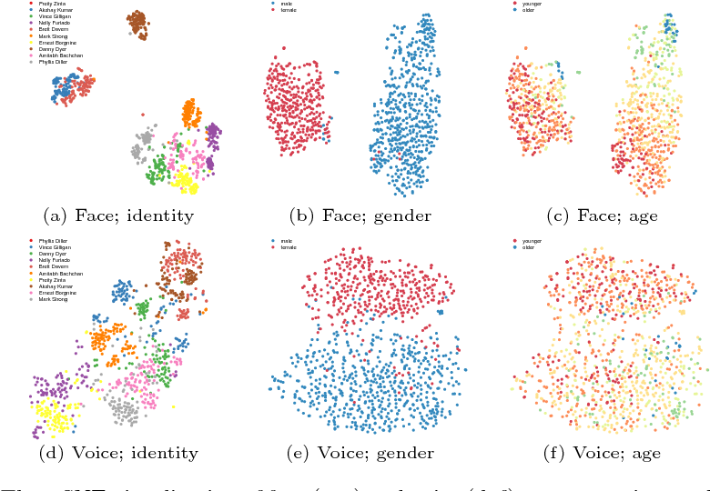 Figure 2 for On Learning Associations of Faces and Voices