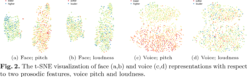 Figure 4 for On Learning Associations of Faces and Voices