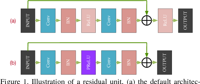 Figure 1 for Deep Image Compression via End-to-End Learning