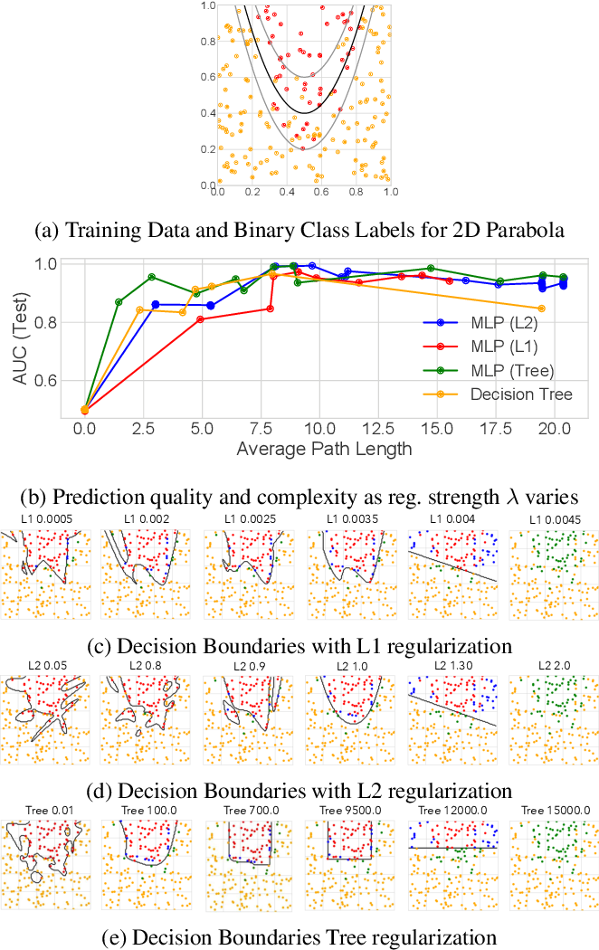 Figure 3 for Beyond Sparsity: Tree Regularization of Deep Models for Interpretability
