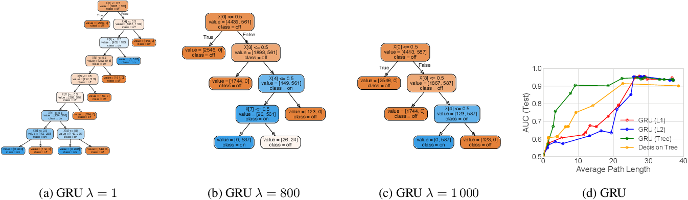 Figure 4 for Beyond Sparsity: Tree Regularization of Deep Models for Interpretability
