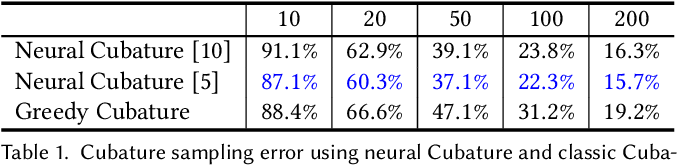 Figure 2 for High-order Differentiable Autoencoder for Nonlinear Model Reduction