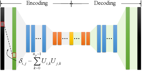 Figure 4 for High-order Differentiable Autoencoder for Nonlinear Model Reduction