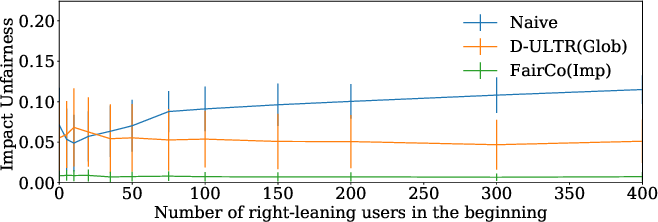 Figure 3 for Controlling Fairness and Bias in Dynamic Learning-to-Rank