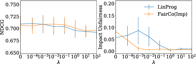 Figure 4 for Controlling Fairness and Bias in Dynamic Learning-to-Rank