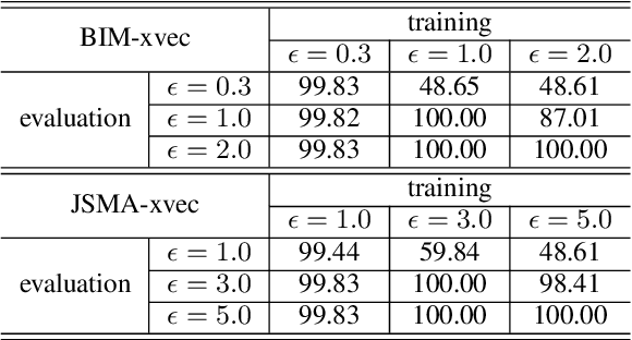 Figure 4 for Investigating Robustness of Adversarial Samples Detection for Automatic Speaker Verification