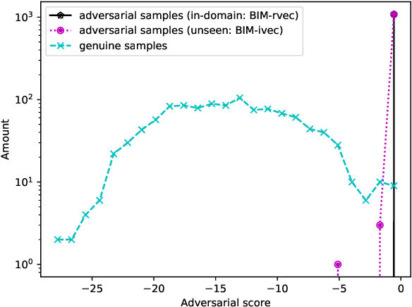 Figure 2 for Investigating Robustness of Adversarial Samples Detection for Automatic Speaker Verification