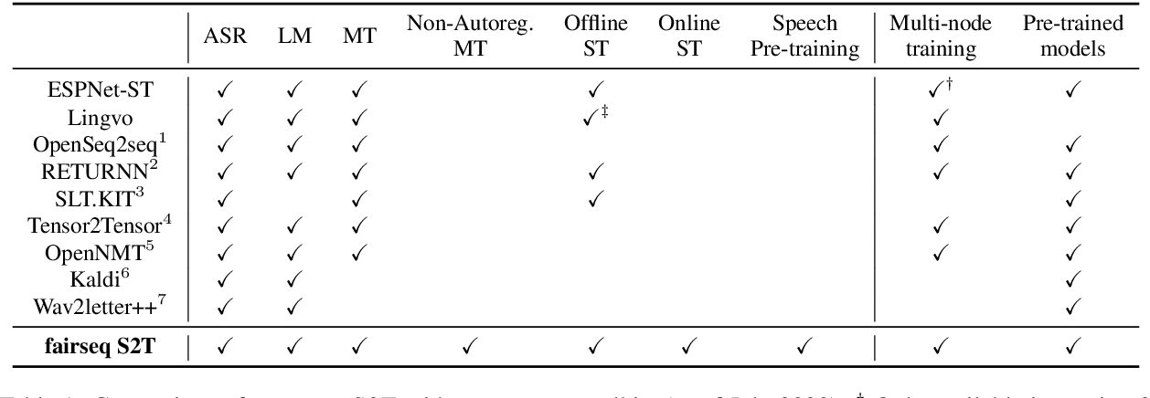 Figure 1 for fairseq S2T: Fast Speech-to-Text Modeling with fairseq