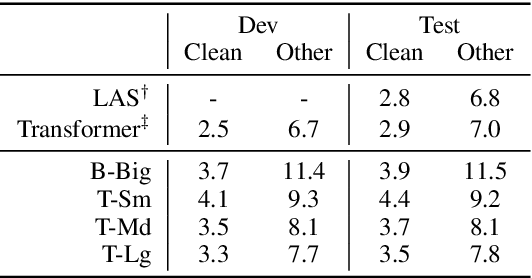Figure 4 for fairseq S2T: Fast Speech-to-Text Modeling with fairseq