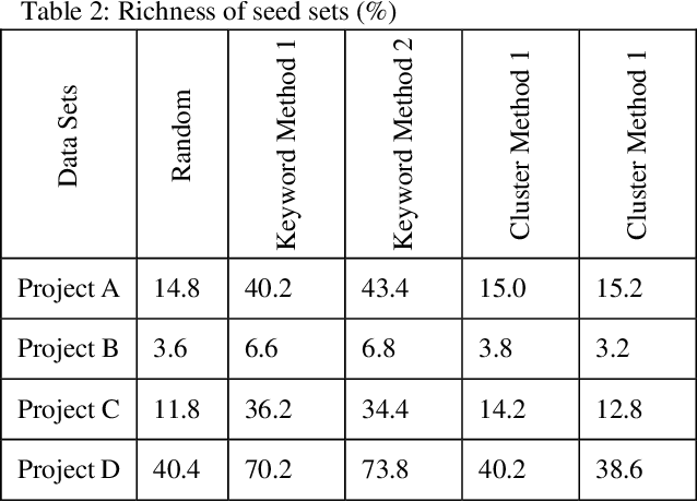 Figure 2 for Evaluation of Seed Set Selection Approaches and Active Learning Strategies in Predictive Coding
