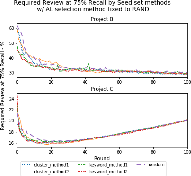 Figure 3 for Evaluation of Seed Set Selection Approaches and Active Learning Strategies in Predictive Coding