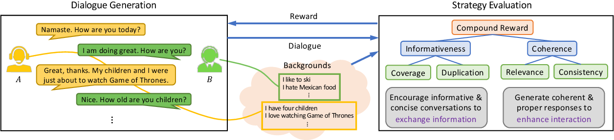 Figure 1 for Know More about Each Other: Evolving Dialogue Strategy via Compound Assessment
