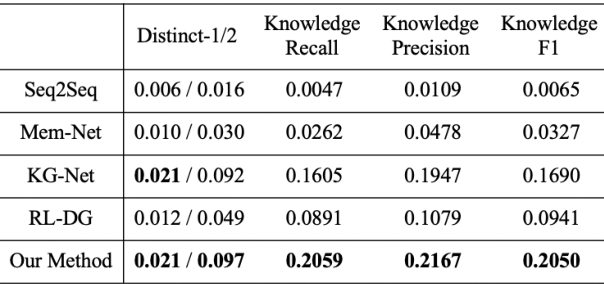 Figure 2 for Know More about Each Other: Evolving Dialogue Strategy via Compound Assessment