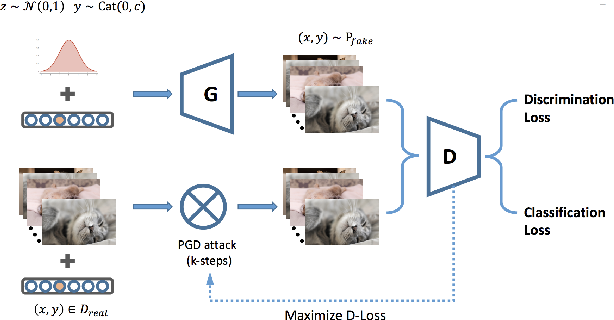 Figure 1 for From Adversarial Training to Generative Adversarial Networks