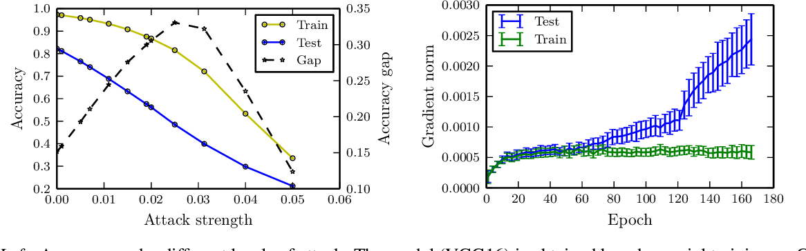 Figure 3 for From Adversarial Training to Generative Adversarial Networks