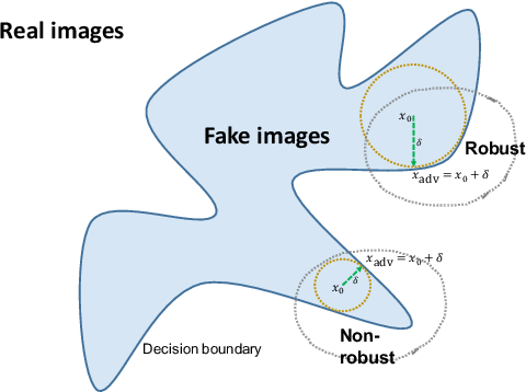 Figure 4 for From Adversarial Training to Generative Adversarial Networks