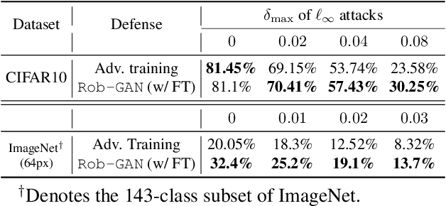 Figure 2 for From Adversarial Training to Generative Adversarial Networks