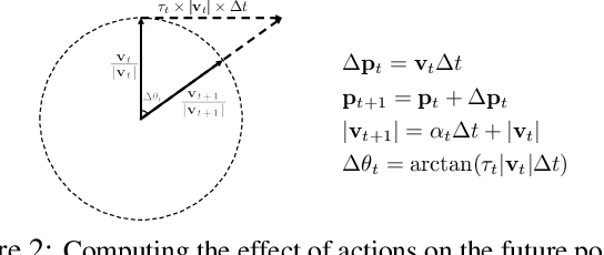 Figure 3 for Prediction by Anticipation: An Action-Conditional Prediction Method based on Interaction Learning