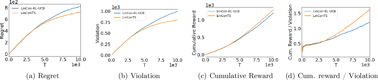 Figure 1 for Thompson Sampling for Linearly Constrained Bandits