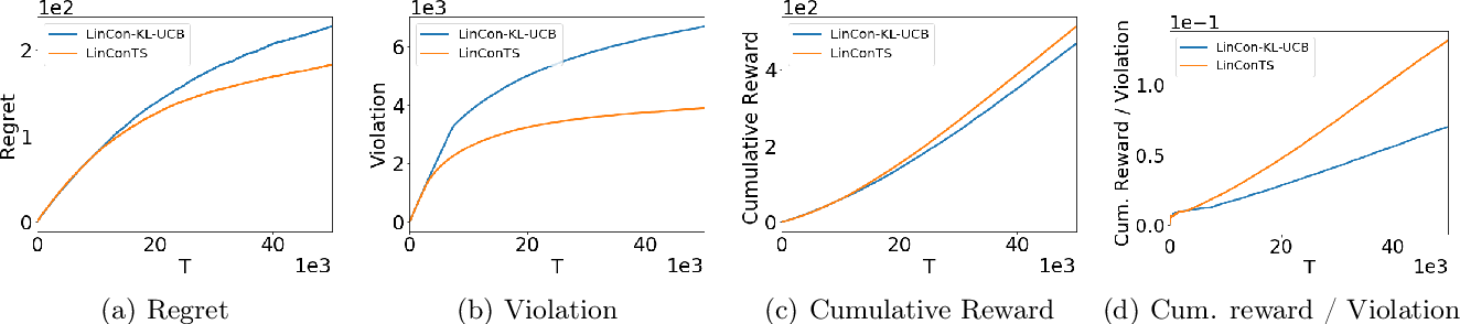 Figure 2 for Thompson Sampling for Linearly Constrained Bandits