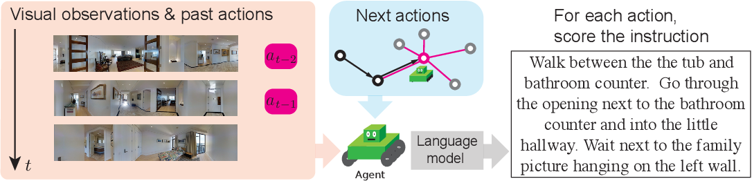 Figure 1 for Generative Language-Grounded Policy in Vision-and-Language Navigation with Bayes' Rule