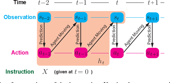 Figure 3 for Generative Language-Grounded Policy in Vision-and-Language Navigation with Bayes' Rule