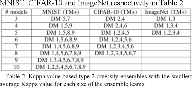 Figure 2 for Deep Neural Network Ensembles against Deception: Ensemble Diversity, Accuracy and Robustness