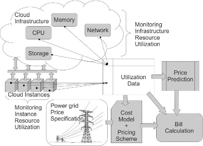 Figure 2 from Power-Aware Cloud Metering - Semantic Scholar