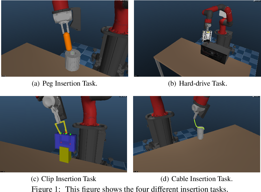 Figure 1 for Leveraging Demonstrations for Deep Reinforcement Learning on Robotics Problems with Sparse Rewards