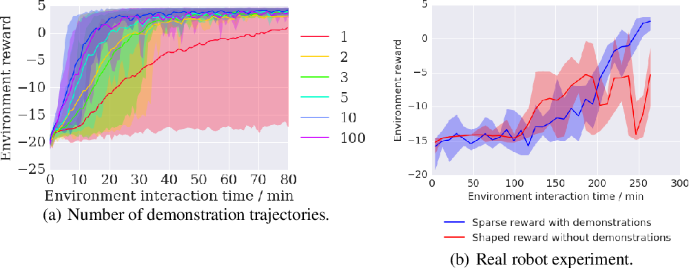 Figure 4 for Leveraging Demonstrations for Deep Reinforcement Learning on Robotics Problems with Sparse Rewards