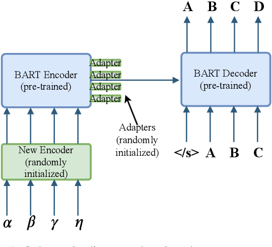 Figure 1 for Recipes for Adapting Pre-trained Monolingual and Multilingual Models to Machine Translation