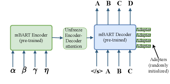 Figure 3 for Recipes for Adapting Pre-trained Monolingual and Multilingual Models to Machine Translation