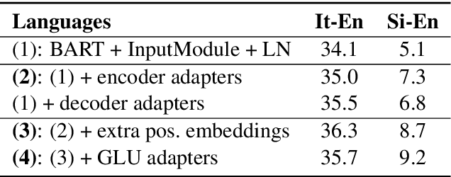 Figure 4 for Recipes for Adapting Pre-trained Monolingual and Multilingual Models to Machine Translation